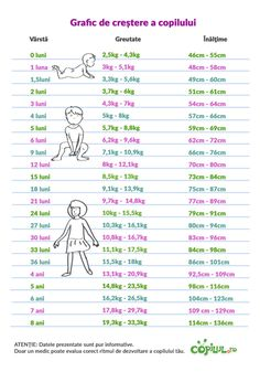 grafic_de_crestere_copil Kids And Parenting, Parenting Hacks, Baby Eating, Baby Development, Thing 1, Baby Needs, Baby Hacks, Kids Education, Baby Food Recipes