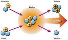 nuclear-fusion.jpg (1000×598)