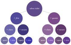 A Pantone surpreendeu a todos ao revelar a cor do ano para 2018. O Ultra Violet dividiu opiniões... Tentei trazer um pouco mais de consenso neste post, rs. Color Trends, Color Combos, Seasonal Color Analysis, 2018 Color, Fashion Images, Season Colors, Color Of The Year, Pantone Color, Summer Colors