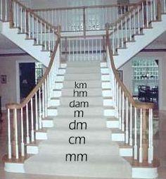 De volgorden van de maten (km hm m dm cm...) Hier is een ezelsbruggetje: KAN HET DAMETJE MET DE CENTIMETER METEN. Door deze zin te onthouden, weet je de volgorde: km-hm-dam-m-dm-cm-mm. Hier maak je dan een trap van (km staat dan bovenaan). Ga je de trap op dan is elke stap, delen door 10. Ga je naar beneden dan is elke stap keer 10. Bv: 1 cm=??mm. Je staat dan op de tree van cm en je moet naar mm. Keer 10 dus: 1cm = 10 mm.