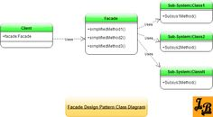 Article explains Gang of Four's Facade Design Pattern in Java with UML class diagrams, applicable scenarios for facade pattern, example implementation use case in Java with detailed explanation of the code. Facade Design Pattern, Design Patterns In Java, Programming Patterns, Class Diagram, Java Tutorial, Coding, Sample Resume, Software, Tutorials