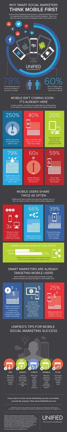 Los dispositivos móviles, cada vez más, son la primera opción a la hora de acceder a las distintas redes sociales, así como a la hora de compartir contenidos............unifiedsocial.com.......mobile social marketing.
