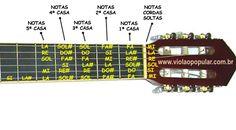 notas musicais violão - Pesquisa Google