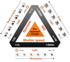 The Exposure Triangle is the visual representation of the relationship between three main components of the Exposure: ISO, Shutter Speed, and Aperture.