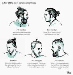 Styles of ManBuns #menstyle #hairspiration #menforstyle #imforstyle