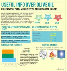 www.gaea.gr Useful information over Olive Oil (infographic)!!