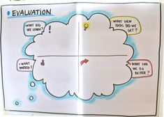 Oh now that is a cool visual way to do an evaluation! From Co-laborate.