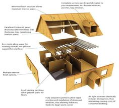 Structural benefits of SIPS houses