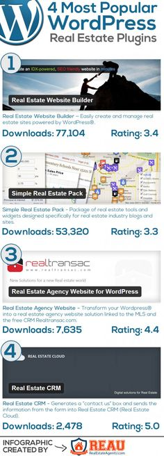 Most Popular Real Estate WordPress Plugins via Infographics Archive Real Estate Site, Real Estate Leads, Real Estate Staging, Colorado Real Estate, Web Design, Real Estate Marketing, Marketing Companies, Marketing Ideas, Business And Economics