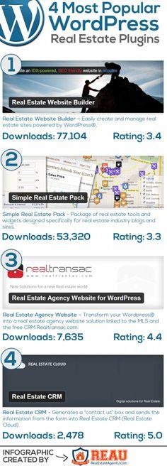 Most Popular Real Estate WordPress Plugins via Infographics Archive
