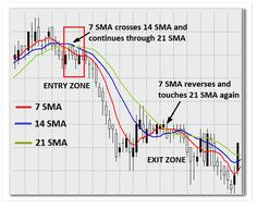 Slow Moving Averages Crossover Strategy