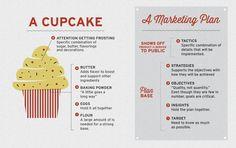 A marketing plan via cupcake analogy