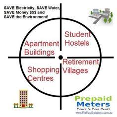 2014 Target Market - Pre Paid Solutions Brisbane Australia Student Apartment, Pre Paid, Brisbane Australia, Saving Money, Target, Marketing, Save My Money, Frugal