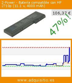 2-Power - Batería compatible con HP 2710p (11.1 v, 4000 mAh) (Ordenadores personales). Baja 47%! Precio actual 106,37 €, el precio anterior fue de 200,13 €. http://www.adquisitio.es/2-power/bater%C3%ADa-compatible-hp