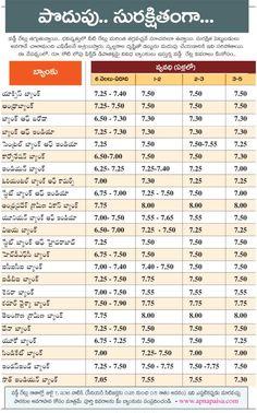 54 Best Eenadu Siri for Personal Finance in Telugu images in 2017