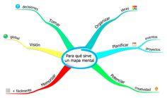 Para qué sirve un mapa mental