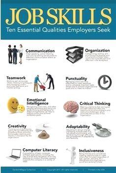 Job Skills Education Poster - 61 x 91 cm Job Interview Preparation, Interview Skills, Job Interview Tips, Job Interview Questions, Job Interviews, Interview Outfits, Resume Skills, Job Resume, Resume Tips