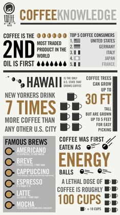 Coffee Facts #coffee #coffeefacts http://www.naturecups.com/
