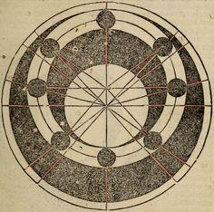 Joannes de Sacro Basto. Sphaera Mundi, 1490.