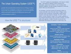 The Urban Operating System from Living PlanIT