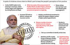 The incomplete government: Modi sarkar short on execution : Cover Story - India Today