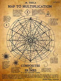 """sifu-kisu: """" Nikola Tesla's recently discovered """"Map to Multiplication"""" or """"The Math Spiral"""" showing how numbers all work together based on a spiral with 12 positions. (and notice the date Tesla created this!) or (multiples of is the. Alchemy, Pseudo Science, Tesla S, Poster Design, Quantum Physics, Physics Theories, Sacred Geometry, Geometry Art, Mathematics"""