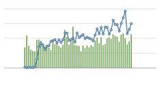 Come aumentare le visite al blog - http://blog.wpspace.it/come-aumentare-le-visite-al-blog/
