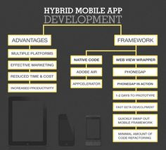 Why choose #Hybrid #Application...?? With the expanding pervasiveness of portable gadgets, pick the aaps which can run on numerous platforms observe some awesome characteristics of hybrid applications.. - access native features - easy maintainability and upgradation - reduced total cost -good UX experience in a reasonable manner. Adobe Air, Total Cost, Increase Productivity, App Development, Platforms, Mobile App, Gadgets, Coding, Awesome
