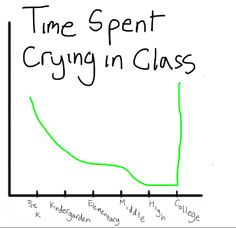 These charts are so accurate. Important Charts Show Differences In Levels of School (Pleated Jeans) College Humor, College Life, College Problems, Nurse Humor, Medical Humor, Nursing Students, Nursing Schools, Nurse Life, Just For Laughs
