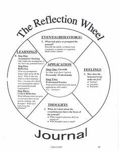 000 reflective journal template Eval Ideas Pinterest