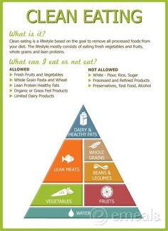 Start your clean eating plans now ☺ ☺