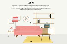 Interior Design by Decade - 1950s Loves by Domus
