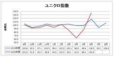 ファーストリテイリング(9983)2020年6月度月次 Line Chart
