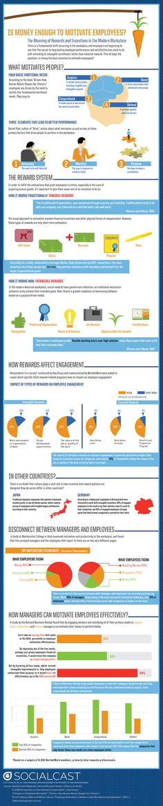 Infographie du jour: Is Money Enough to Motivate Employees ?