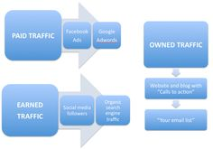 Building and owning your online content distribution  It is the digital marketing trinity.  Email list Social networks on Twitter, Facebook and LinkedIn Search engines  There are 3 ways to create web traffic. Pay for it, earn it or own it.