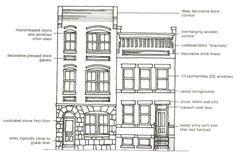 architectural styles represented in LeDroit Park: Renaissance revival | #DC