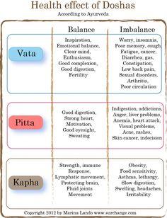 very good chart on doshas