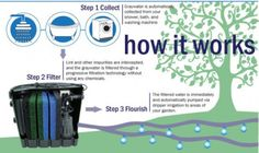 What a great way to reuse household waste water!