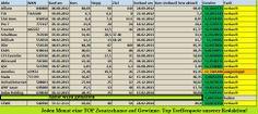 Hier die Übersicht der jeweiligen TRENDAKTIE des Monats. Hohe Trefferquote und einfach zukünftig nachhhandeln. Trends, Periodic Table, Money, Simple, Periotic Table