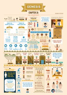 Book of Genesis Chapter 26 infographic Bible Genesis Bible Study, Bible Study Guide, Book Of Genesis, Scripture Study, Genesis Chapter 3, Gospel Bible, Bible Scriptures, Hebrew Bible, Bible Teachings