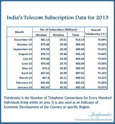 #IndiaTelecomSector subscriber data with #Teledensity  75% of India is connected via Telecom #Wireless #Wireline