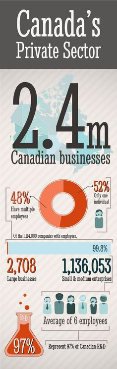 Structure of Canadas Private Sector infographic