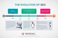 The Changing Faces of SEO #infographic