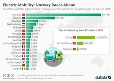 'Countries with highest share of electric cars in new sales: 1 Norway 2 Iceland 3 Sweden 4 Netherlands 5 Finland 6 China 7 Portugal 8 Switzerland 9 Austria 10 UK 11 Belgium 12 Canada 13 Denmark 14 France 15 United States ' Disruptive Innovation, New Cars For Sale, World Economic Forum, Diesel Cars, Public Profile, Electric Cars, Courses, Used Cars, Iceland