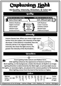 #Photography Cheat Sheet - Capturing light