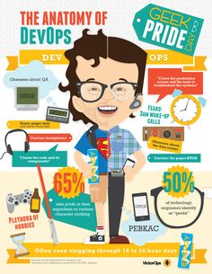 Anatomy of DevOps Infographic