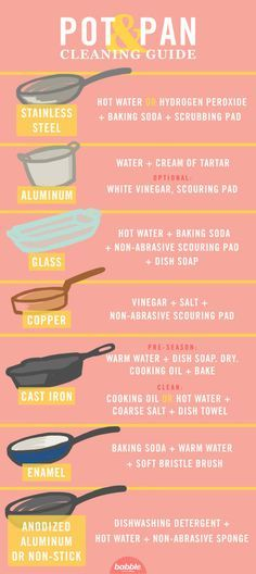 Almost everything in the kitchen shines up nicely with just a little soap and hot water. But pots and pans, like stainless steel, aluminum, and non-stick, are trickier with all of the gunk that gets on it. Luckily, almost everything can be cleaned if you know the right process. This Pot and Pan Cleaning Guide will help you along the way.