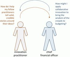 Meeting disciplines ... Innovator, Meet CFO; CFO, Meet Innovator
