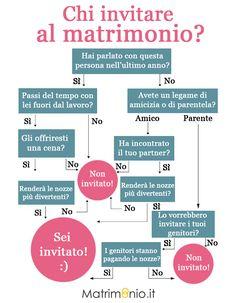 Un semplice e utile #schema per aiutare le #spose a scegliere chi #invitare al #matrimonio e chi no!  Fonte: Matrimonio.it