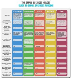 Infographic: What's the best small business funding for you? - In need of funding for your small business but not too sure which form is the right one for you? We've turned our comprehensive guides to self-funding, crowdfunding, small business grants, investment and small business loans into this handy comparison infographic!